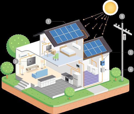 http://www.boffinweb.co.za/dashaus/wp-content/uploads/2018/10/inner_solar.png
